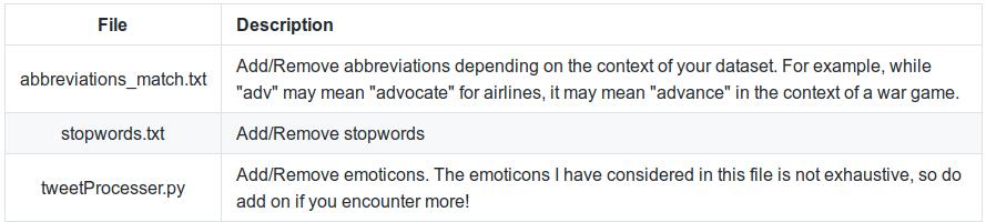 Twitter-Sentiment-Analysis | Perform sentiment analysis on
